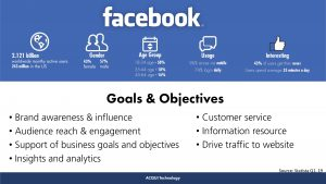 Are you unsure about using Facebook as part of your social media strategy?
